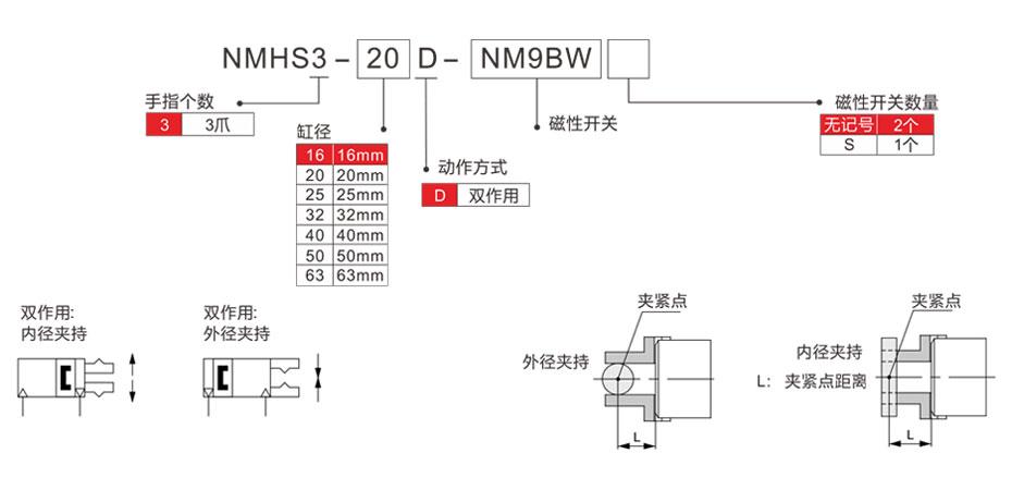 圆柱形气爪NMHS3-3选型表
