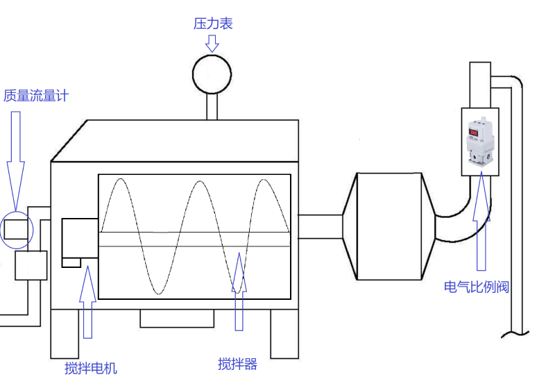 电气比例阀-食品打发机应用图