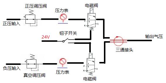 可调可控气压源仪器工作原理