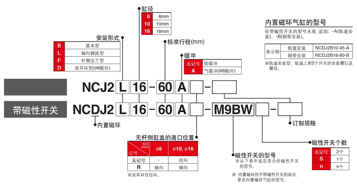 NCD2JB型号表示法