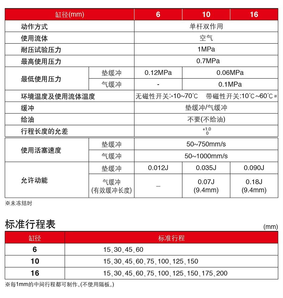 NCD2JB规格表