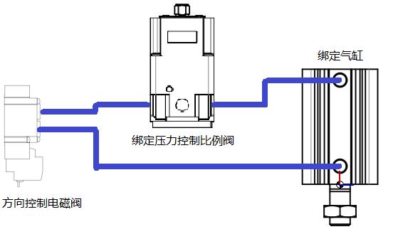 电磁阀,比例阀,气缸
