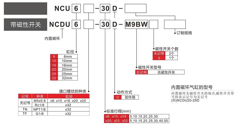 NTC型号表示法