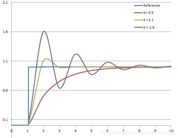 电气比例阀的线性分析