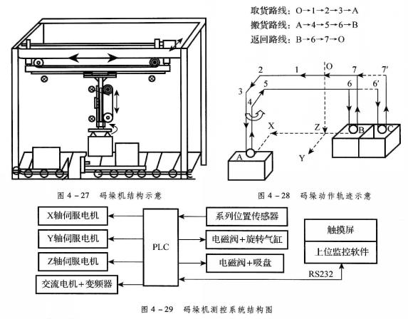 码垛机测控系统机构图