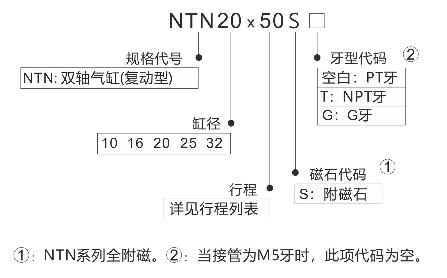 NMB型号表示法