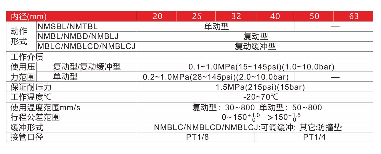 NMB标准规格
