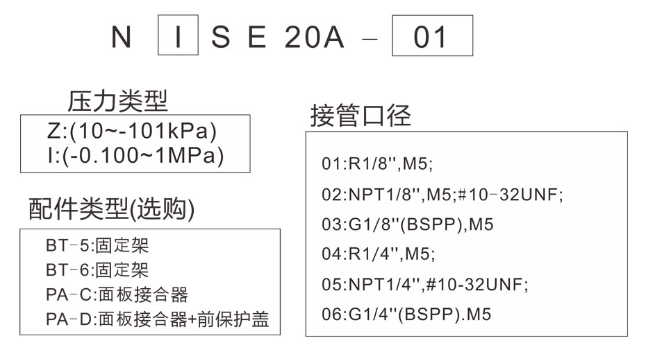NISE20型号表示法