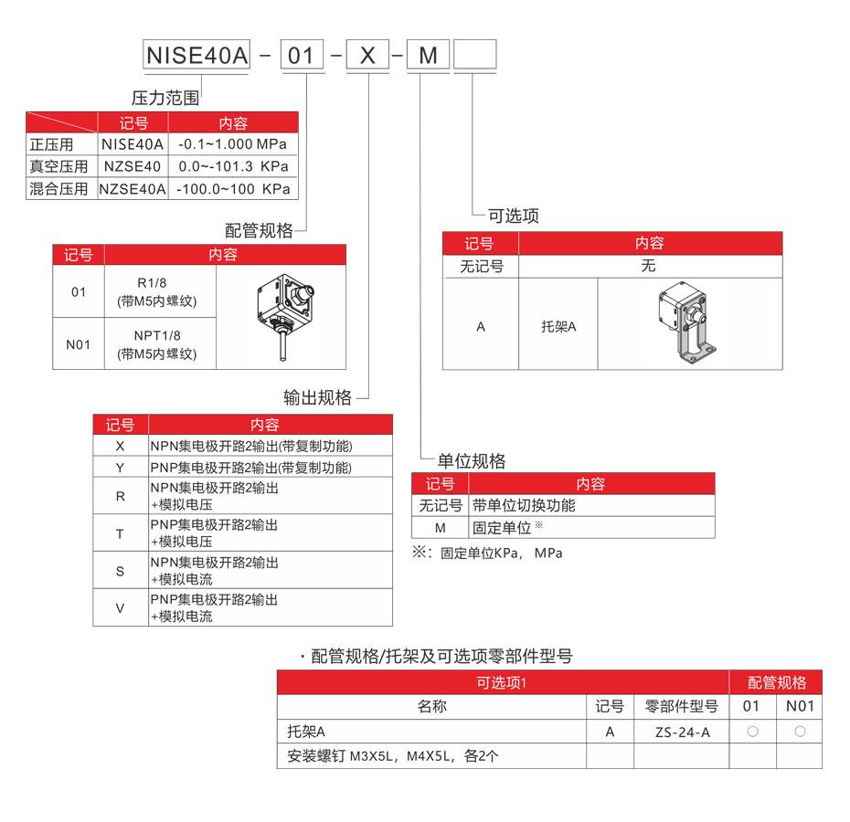 NISE40型号表示法