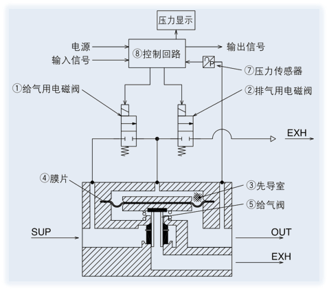 NITV高速开关电磁阀型电气比例阀原理图