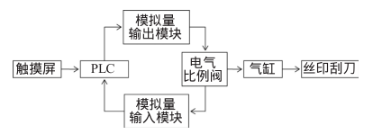 丝印机压力调控系统功能示意图