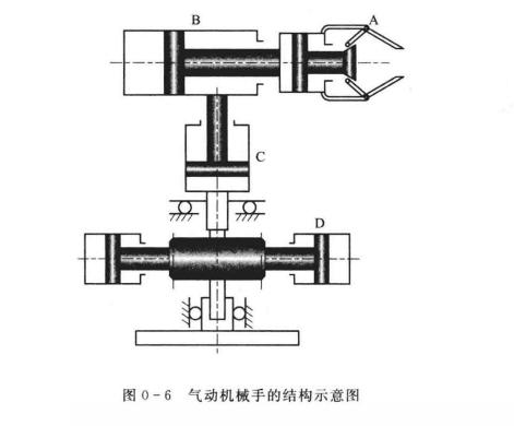 气动机械手的结构示意图