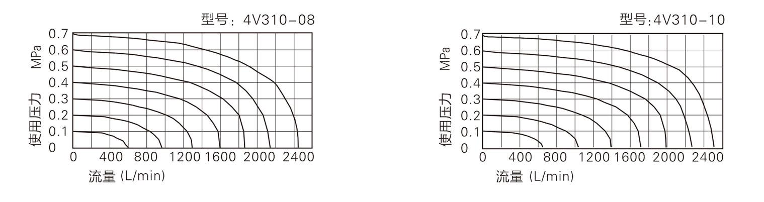 电磁阀流量特性