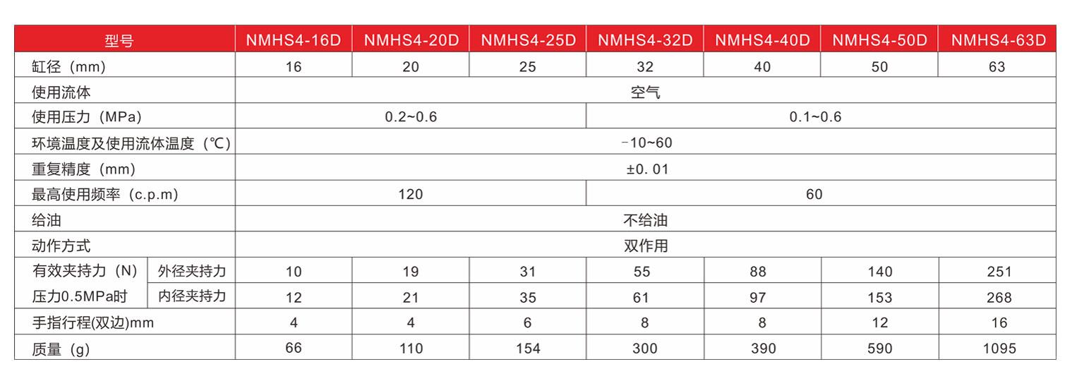 圆柱形气爪NMHS2-标准规格