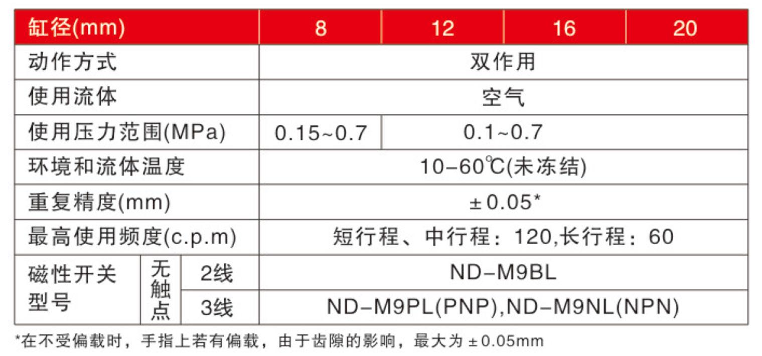 NCDU标准规格