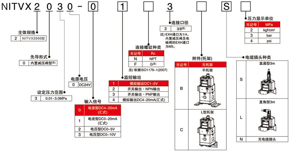 型号表示方法