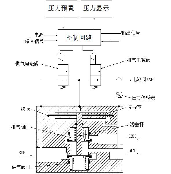 管道流量控制技术