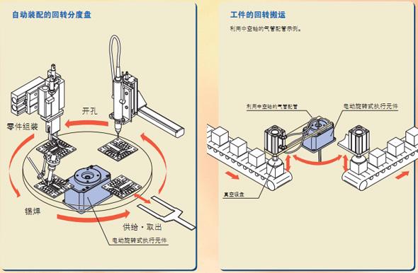 电动元件应用技术