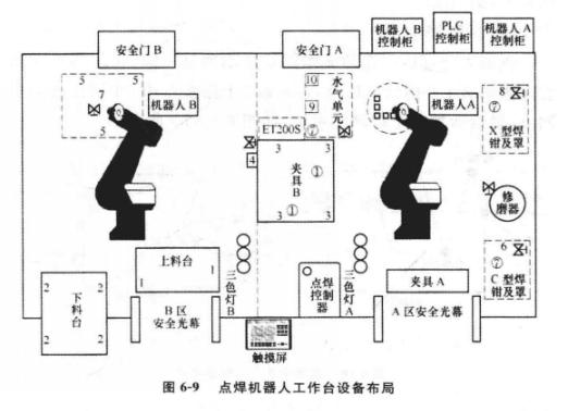 点焊机器人工作平台设备布局