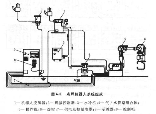 点焊机器人系统组成